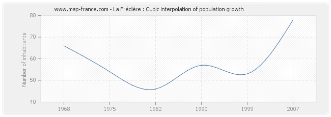La Frédière : Cubic interpolation of population growth