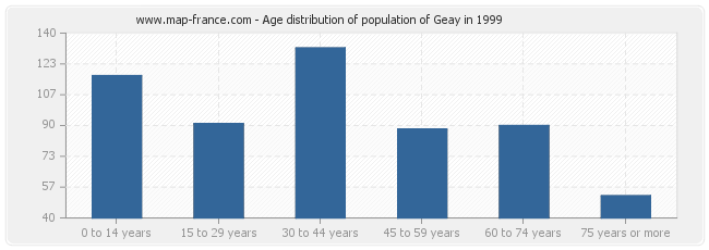 Age distribution of population of Geay in 1999