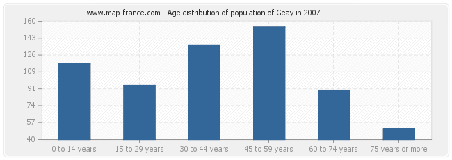 Age distribution of population of Geay in 2007