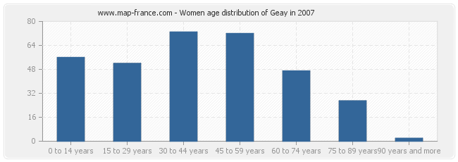Women age distribution of Geay in 2007
