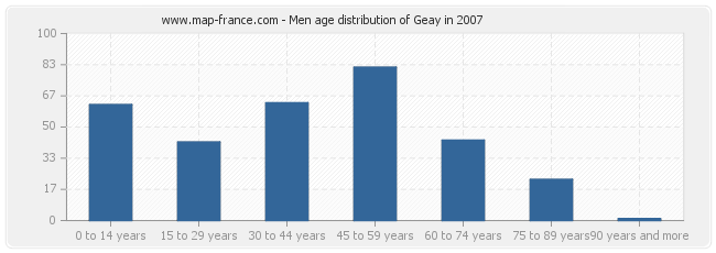 Men age distribution of Geay in 2007