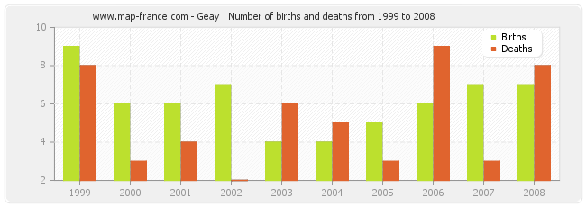 Geay : Number of births and deaths from 1999 to 2008