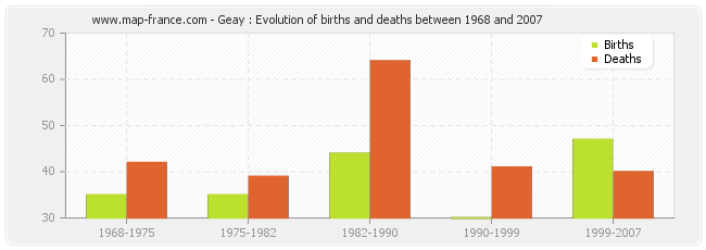 Geay : Evolution of births and deaths between 1968 and 2007