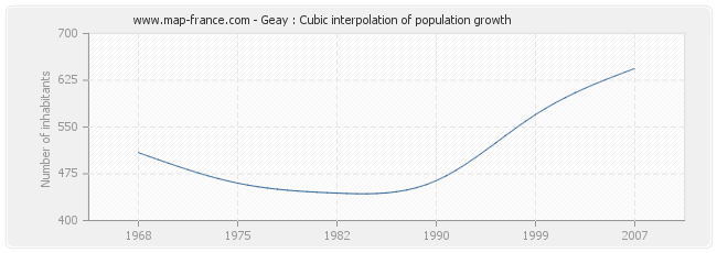 Geay : Cubic interpolation of population growth