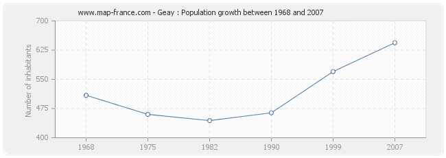 Population Geay