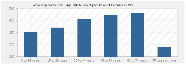 Age distribution of population of Gémozac in 1999