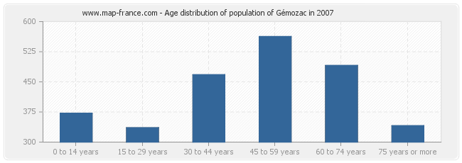 Age distribution of population of Gémozac in 2007
