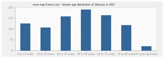 Women age distribution of Gémozac in 2007