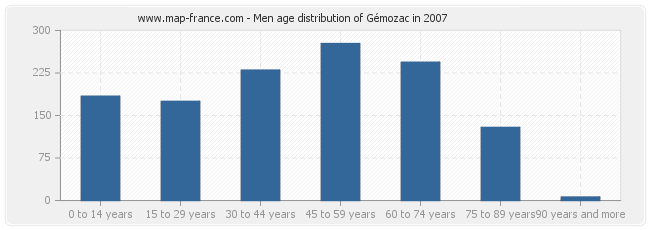 Men age distribution of Gémozac in 2007