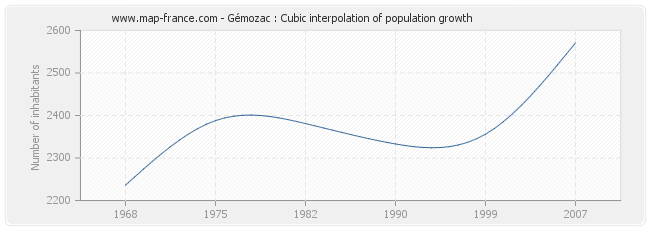 Gémozac : Cubic interpolation of population growth