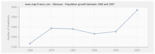 Population Gémozac