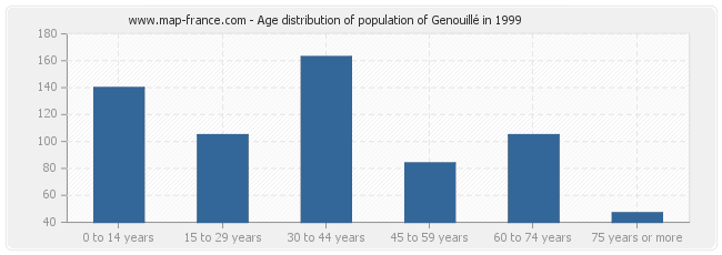 Age distribution of population of Genouillé in 1999