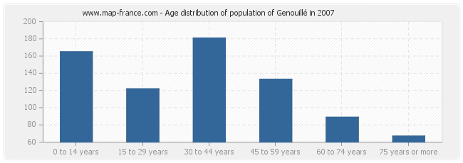 Age distribution of population of Genouillé in 2007