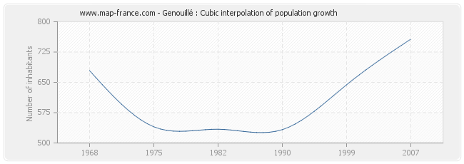 Genouillé : Cubic interpolation of population growth