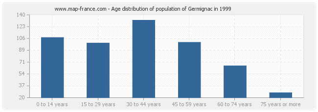 Age distribution of population of Germignac in 1999