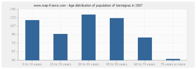 Age distribution of population of Germignac in 2007
