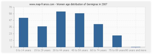 Women age distribution of Germignac in 2007