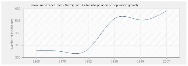 Germignac : Cubic interpolation of population growth
