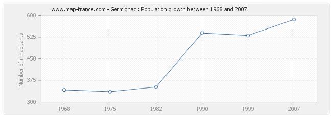 Population Germignac
