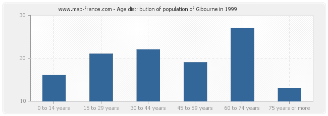 Age distribution of population of Gibourne in 1999