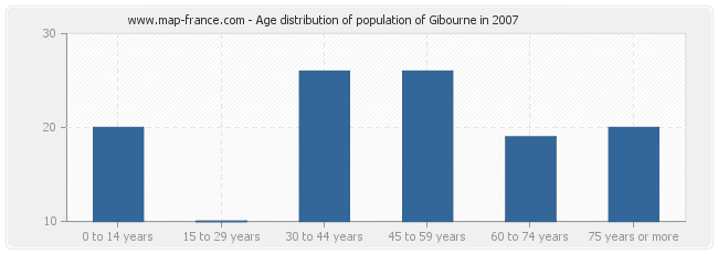 Age distribution of population of Gibourne in 2007