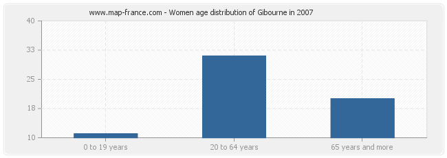 Women age distribution of Gibourne in 2007