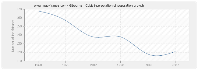 Gibourne : Cubic interpolation of population growth