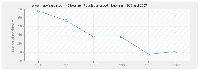 Population Gibourne