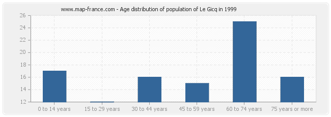 Age distribution of population of Le Gicq in 1999