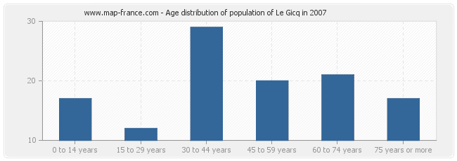 Age distribution of population of Le Gicq in 2007