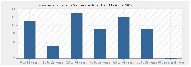 Women age distribution of Le Gicq in 2007