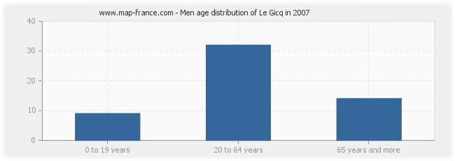 Men age distribution of Le Gicq in 2007