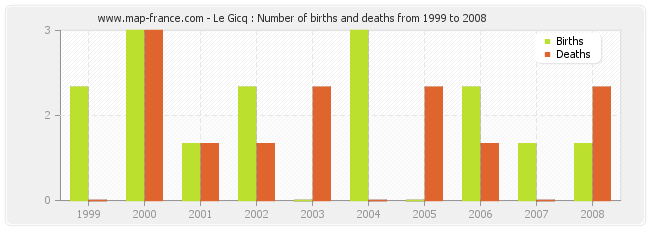 Le Gicq : Number of births and deaths from 1999 to 2008