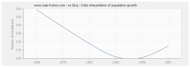 Le Gicq : Cubic interpolation of population growth