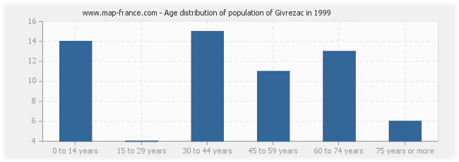 Age distribution of population of Givrezac in 1999