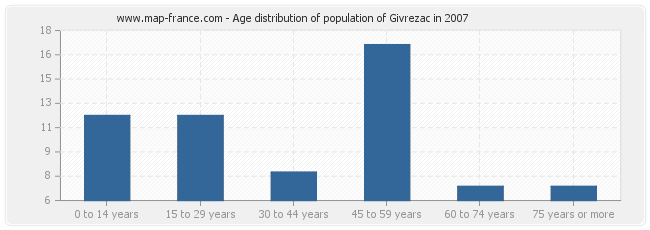 Age distribution of population of Givrezac in 2007