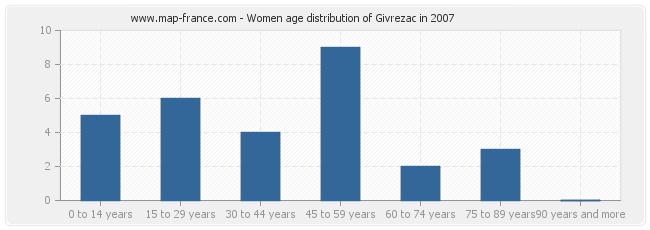 Women age distribution of Givrezac in 2007
