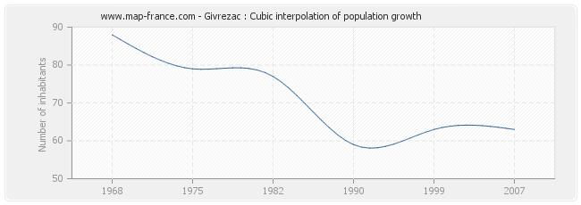 Givrezac : Cubic interpolation of population growth