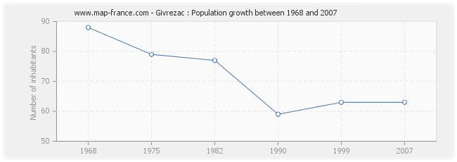 Population Givrezac