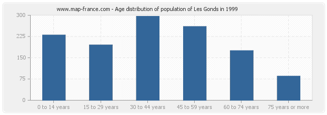 Age distribution of population of Les Gonds in 1999