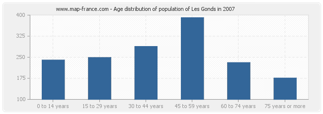 Age distribution of population of Les Gonds in 2007