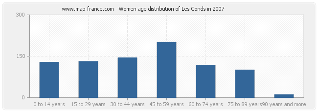 Women age distribution of Les Gonds in 2007