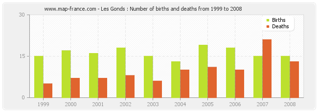 Les Gonds : Number of births and deaths from 1999 to 2008