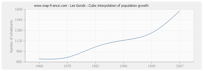 Les Gonds : Cubic interpolation of population growth