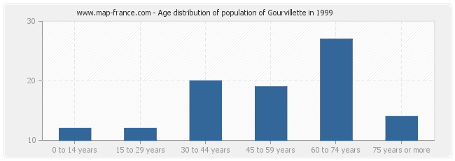 Age distribution of population of Gourvillette in 1999