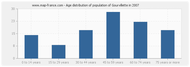 Age distribution of population of Gourvillette in 2007