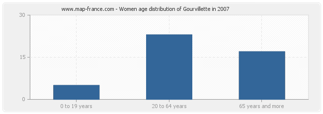 Women age distribution of Gourvillette in 2007