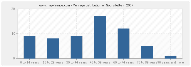 Men age distribution of Gourvillette in 2007