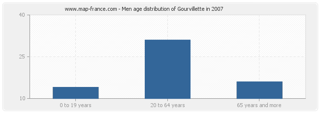 Men age distribution of Gourvillette in 2007