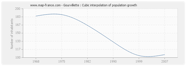 Gourvillette : Cubic interpolation of population growth